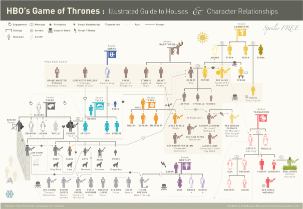 Illustrated-Guide-to-Houses-on-Game-of-Thrones