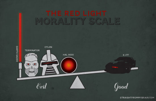 Redlight-Scale