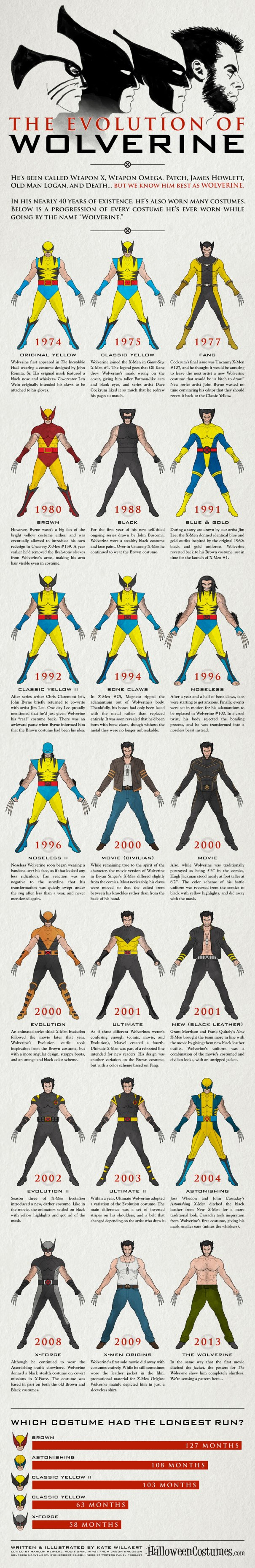 Evolution-of-Wolverine-Infographic-FULL