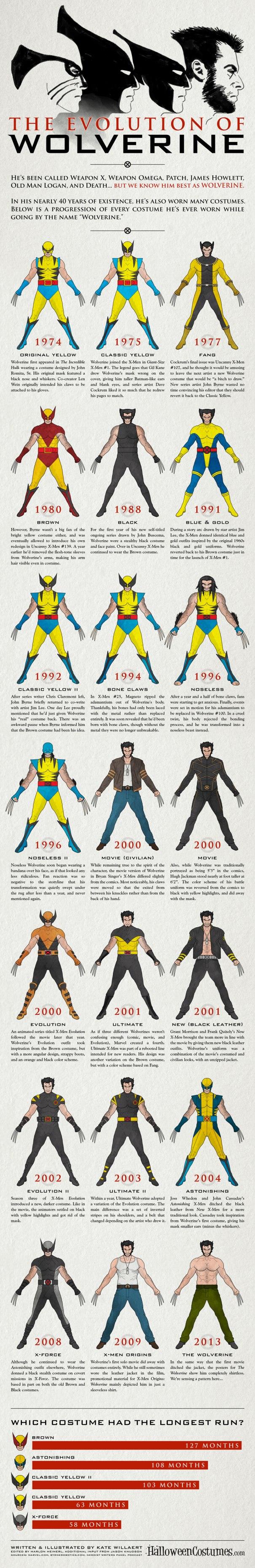 Evolution-of-Wolverine-Infographic-FULL