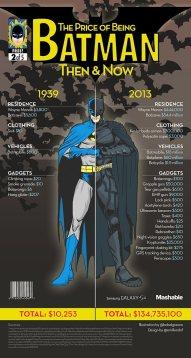 Batman Cost