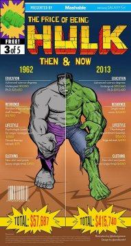 Hulk Cost