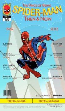 Spider-Man Cost