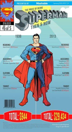 Superman Cost